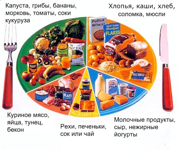 питание на пару для похудения