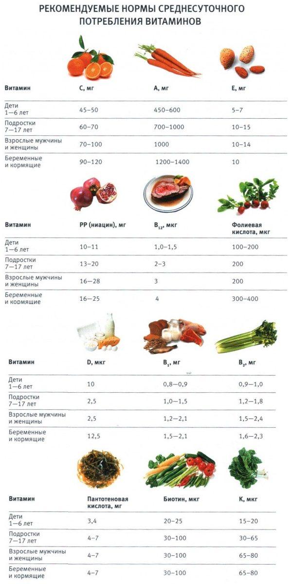 Витамин Б — в каких продуктах содержится