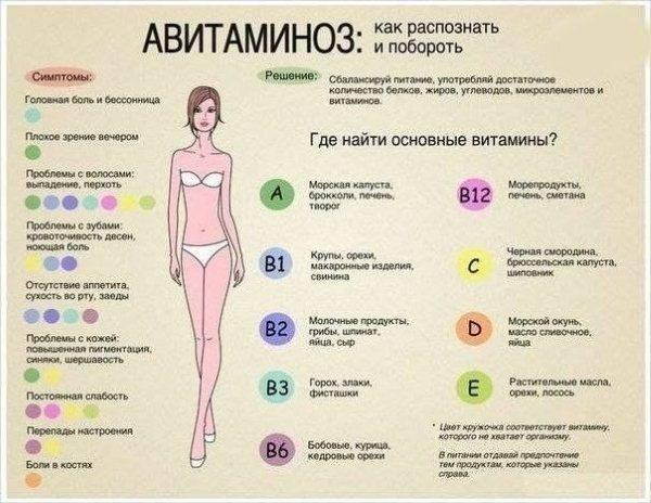 Витамин б12: в каких продуктах содержится