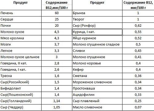 Таблица продуктов в которых содержится витамин в12