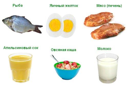 Витамин Д: в каких продуктах содержится
