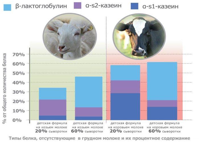 Коровье молоко для грудничка – с какого возраста