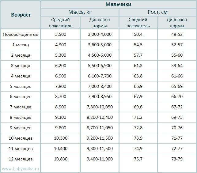 Таблица прибавки веса у грудничков по месяцам