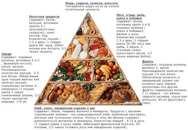 Диета доктора Гаврилова - меню на неделю