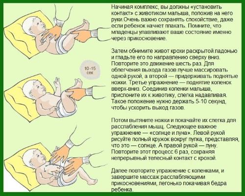 Как делать массаж животика новорожденному при коликах