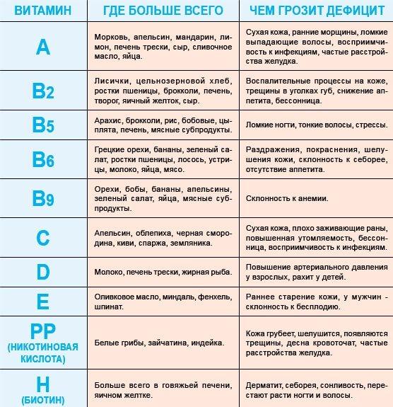 Таблица витаминов и случаев авитаминоза.