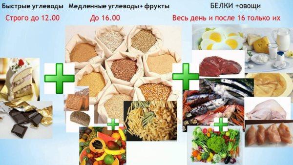 Медленные углеводы: список продуктов, таблица для похудения