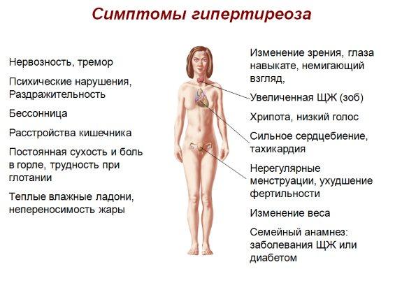 Как проявляется избыток йода в организме у женщин