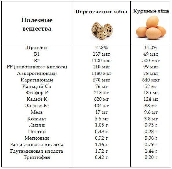 Таблица полезных элементов в перепелиных и куриных яйцах.