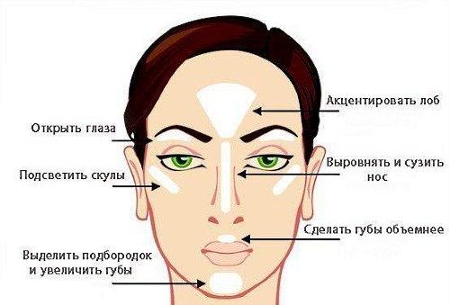 Хайлайтер – что это, как выбрать, как правильно наносить хайлайтер на лицо