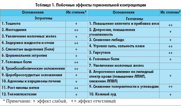 Список противозачаточных препаратов в таблетках в Беларуси. Цена