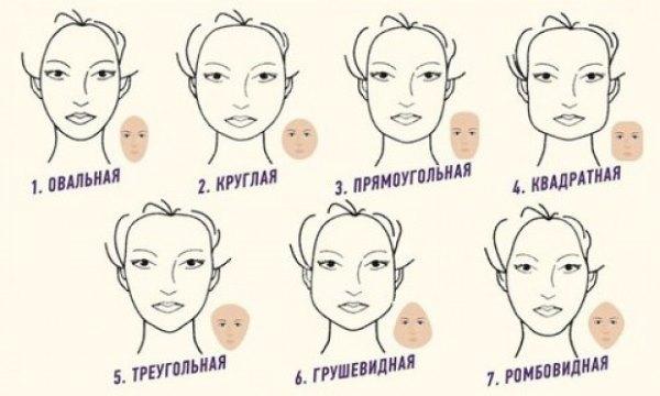 виды форм лица