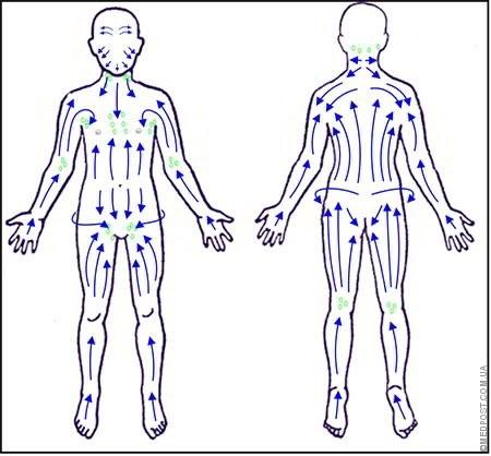 Лимфодренажный массаж лица, тела, ног - что это такое. Аппаратный и ручной, отзывы, видео
