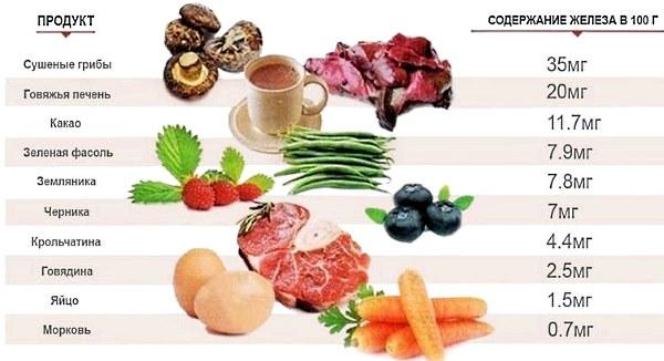 Какие продукты богаты железом. Список и таблица продуктов с большим количеством железа
