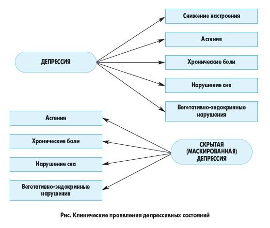 Депрессия. Симптомы у женщин после сорока лет. Виды и признаки женской депрессии