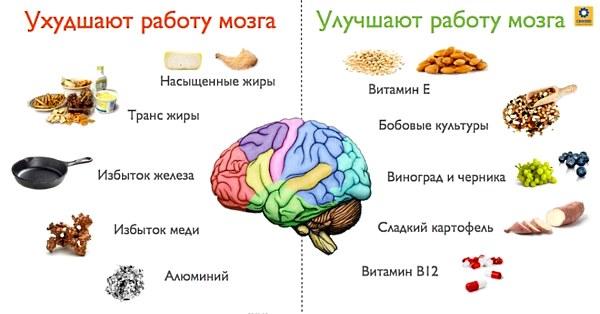 Популярные методы и препараты улучшения памяти в 60 лет
