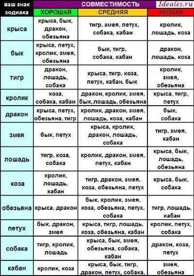 Совместимость по году рождения по восточный гороскопу животных, знакам зодиака. Таблица