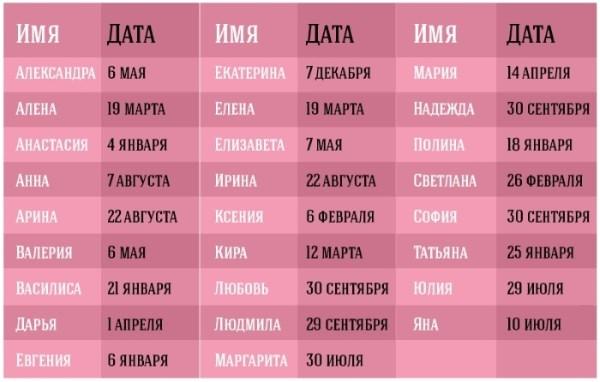 Именины – понятие, значение, чей сегодня день ангела по православному церковному календарю для женщин и мужчин