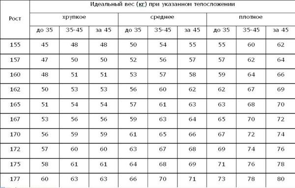 Калькулятор веса взрослого человека
