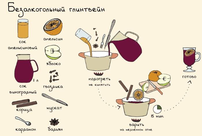 Глинтвейн. Рецепт приготовления в домашних условиях: с апельсином, алкогольный из красного вина, безалкогольный из смеси. Пошагово с фото