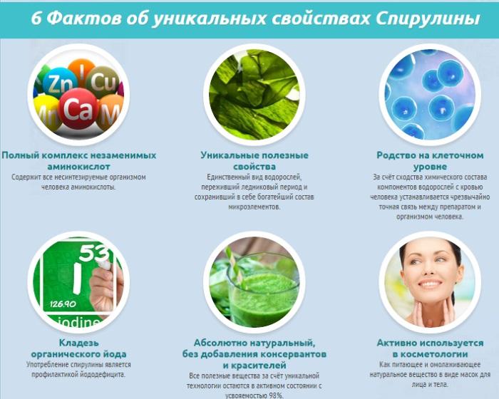 Спирулина. Полезные свойства, показания к применению в косметологии, народной медицине, противопоказания. Цена, отзывы врачей