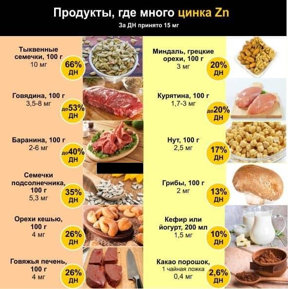 Цинк в каких продуктах содержится больше всего: список, таблица. Продукты с цинком, селеном и магнием, как усваивается