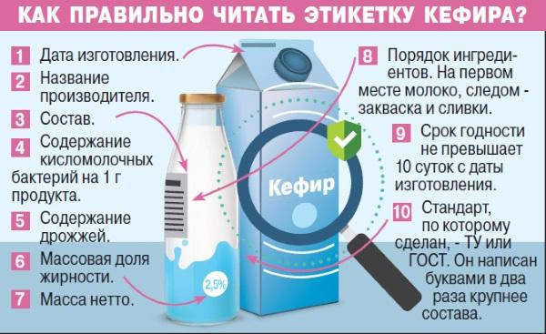 Кефир. Польза и вред для организма, калорийность, как употреблять для здоровья и похудения