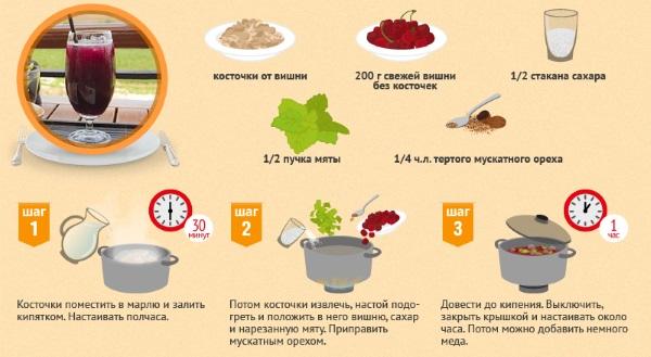 Компот из замороженных ягод. Рецепты приготовления с фото пошагово на каждый день. Как варить в мультиварке и кастрюле