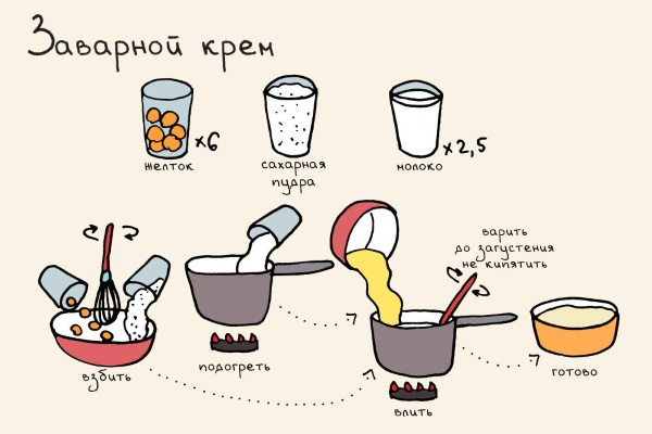 Мастика для торта. Состав, пошаговый рецепт приготовления с фото