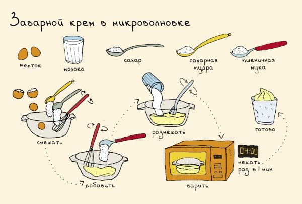 Крем для медового торта в домашних условиях: классический, заварной, пломбир, из Маскарпоне, манки, чиз. Рецепты с фото пошагово