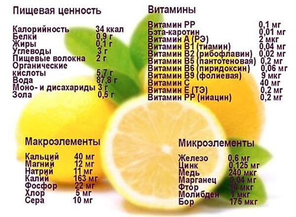 Лимонная вода по утрам: польза и вред для похудения, здоровья. Рецепты с медом, мятой, куркумой, имбирем. Как приготовить и принимать