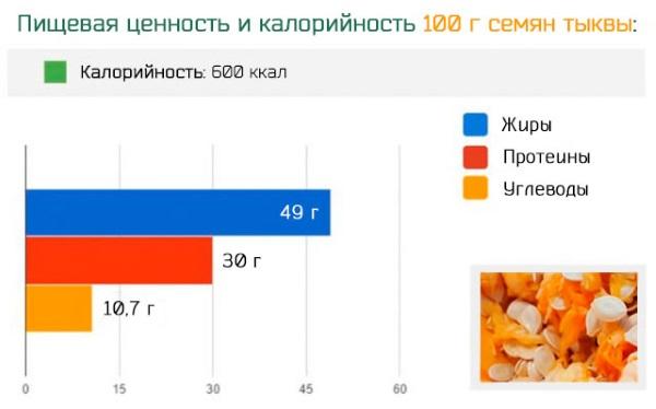 Семена тыквы: польза и вред, калорийность, как употреблять. Рецепты и правила применения в народной медицине