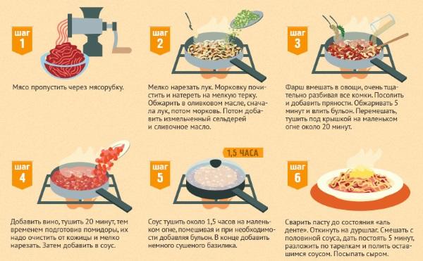 Паста карбонара. Рецепты с фото пошагово: классический, с беконом и сливками, ветчиной, грибами, сыром, курицей. Как приготовить соус