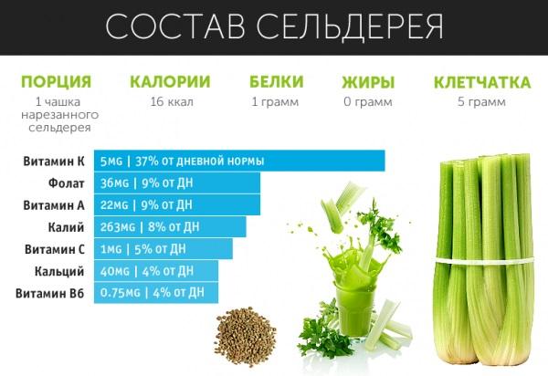 Польза сельдерея для женщин в сыром виде при гормональном сбое, беременности, для похудения, от аллергии, давления, холестерина, подагры, сахарного диабета, рецепты