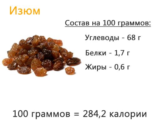 Изюм. Польза и вред для организма, калорийность, сколько нужно есть черный и белый