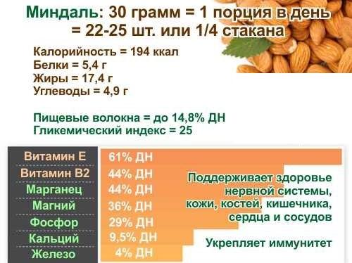 Орехи миндаль. Состав, польза и вред, свойства для организма женщин и мужчин