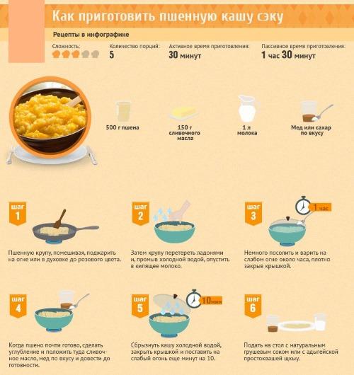 Пшено: полезные свойства и противопоказания. Как варить на воде, молоке, каша из тыквы с пшеном рассыпчатая, рецепты