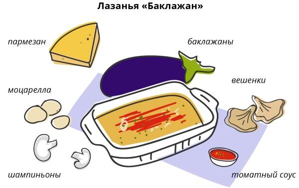 Лазанья. Как приготовить, рецепт классической с фаршем, соусом бешамель, овощная, из лаваша, морепродуктов, с курицей и грибами, в духовке, мультиварке