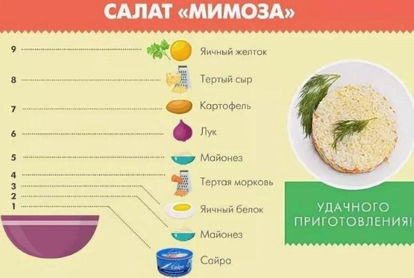 Как приготовить салат Мимоза. Рецепт классический с консервной рыбной, сыром, горбушей, сайрой, рисом, яблоком