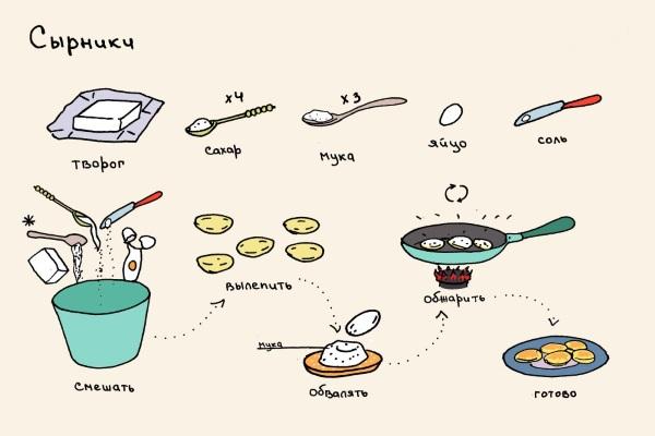 Творожники. Рецепт классический на сковороде с манкой, апельсинами, овсяными хлопьями, бананом, изюмом, без муки. Приготовление пошагово с фото