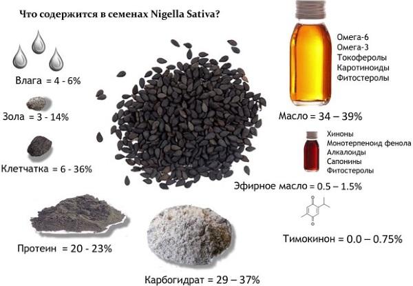Черный тмин. Польза и вред, как принимать семена, масло. Рецепты лечения