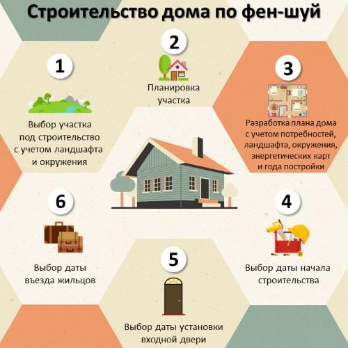 Феншуйские советы для дома. Зоны квартиры, привлечение денег, любви и благополучия в семье
