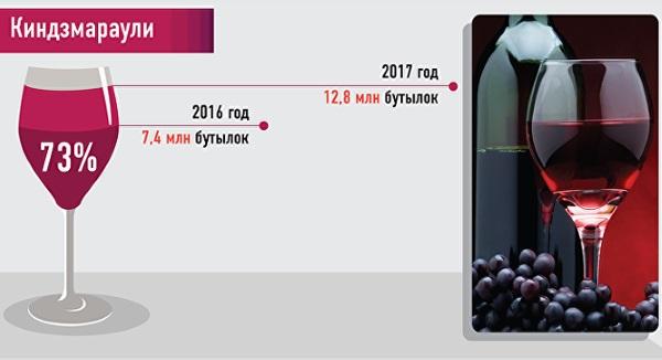 Грузинское вино Киндзмараули красное полусладкое. Цена, отзывы, состав, производители, где купить, как отличить от подделки