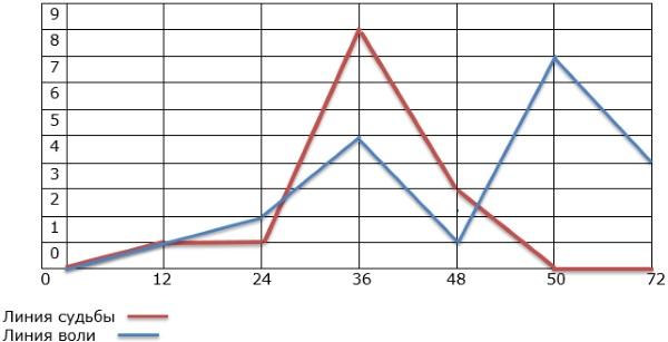 Нумерология по дате рождения. График жизни, счастливые даты, совместимость, браки. Как рассчитать самому