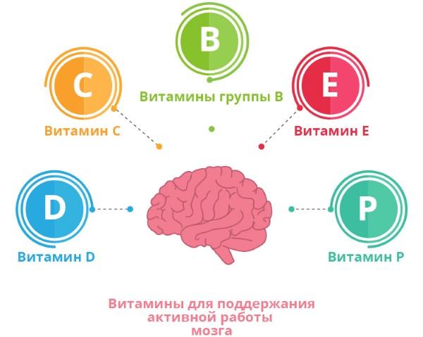 Витамин Д. С чем усваивается, какой лучше, когда принимать. Продукты и препараты