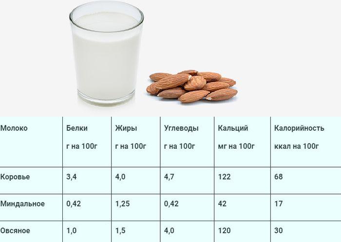 Миндальное молоко. Польза и вред для организма, как принимать, рецепты приготовления