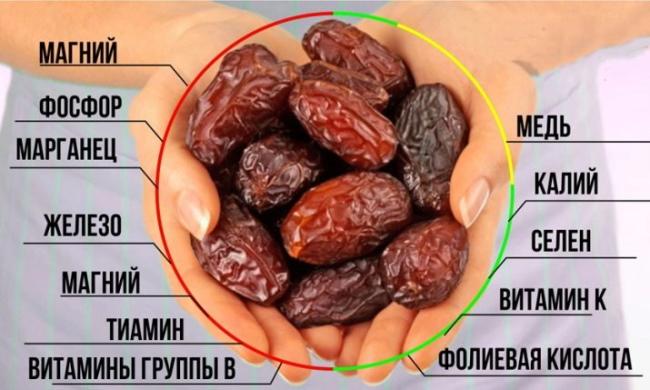 Финики. Полезные свойства для женщин, мужчин, калорийность, противопоказания