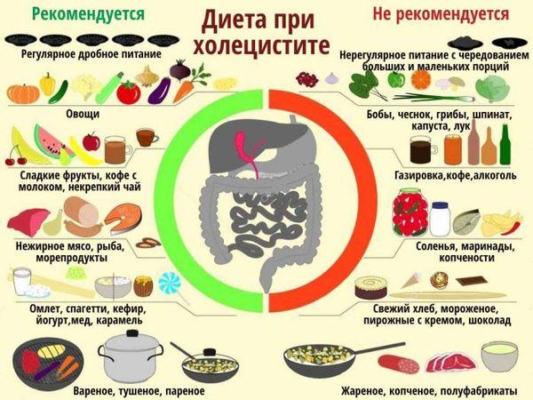 Зефир. Состав продукта, польза и вред при похудении, сахарном диабете, гастрите, панкреатите